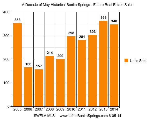 Historical Bonita Springs real estate statistics