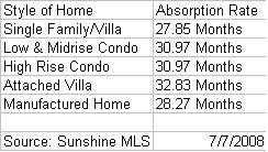 Bonita Springs June Absorption rates