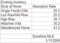 december-2008-absorption-rate