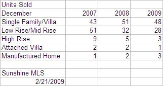 january-2009-units-sold