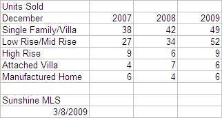february-2009-units-sold