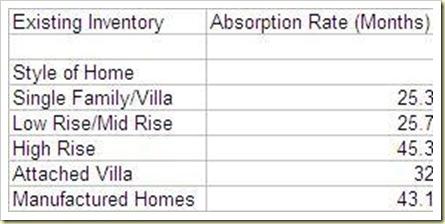 Bonita Springs Absorption rates April 09