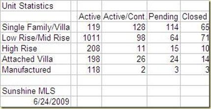 Bonita Springs Real Estate Active Contingent Pending Sold May 2009
