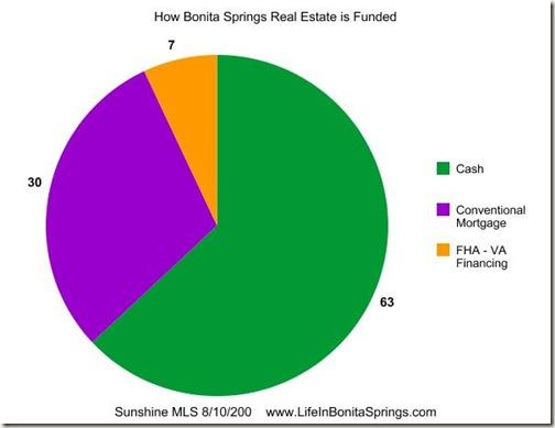 Bonita Springs Real Estate Funds