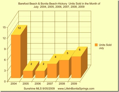 Bonita Beach Barefoot Beach July Statistics