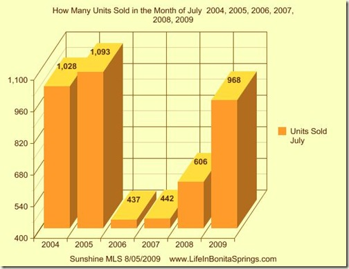July Real Estate Sales 2004 2009