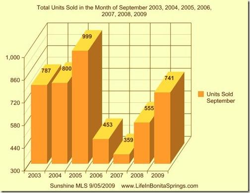 September Sale Units