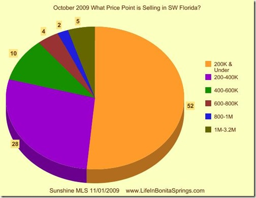 October Price Range Selling 2009