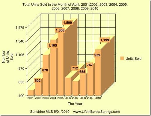 APril  2010 Graph 10 Years