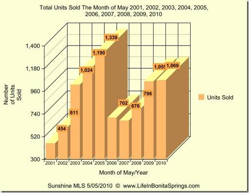 May 2010 real estate sales