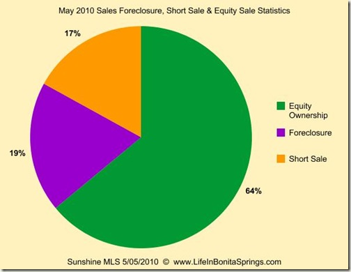 May 2010 Sales Foreclosure Short Sale Equity