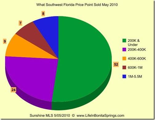 May 2010 Bonita Springs Real Estate Graph