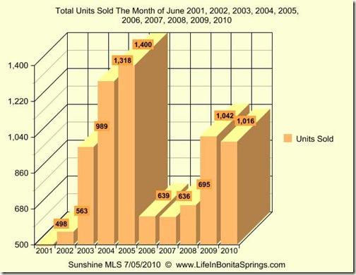 June 2010 Graph 10 Years