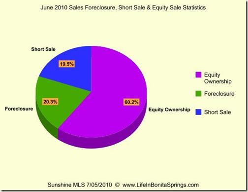 June 2010 Sales Foreclosure Short Sale Equity