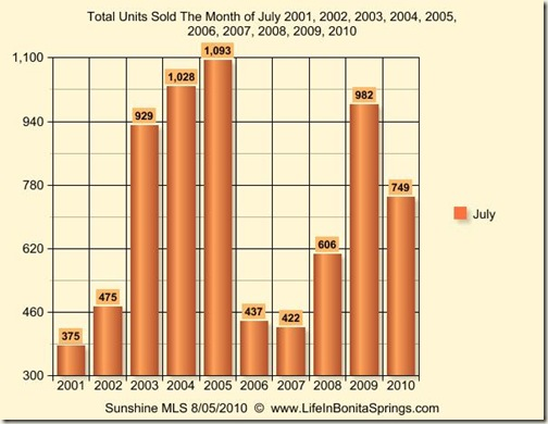 July 2010 Graph 10 Years