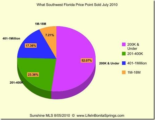 July 2010 What Price Range Sold