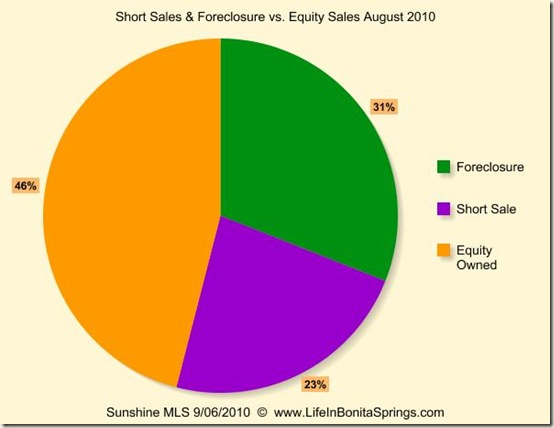 August 2010 Sales Foreclosure Short Sale Equity