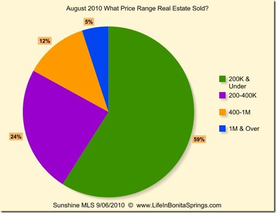 August 2010 What Price Range Sold