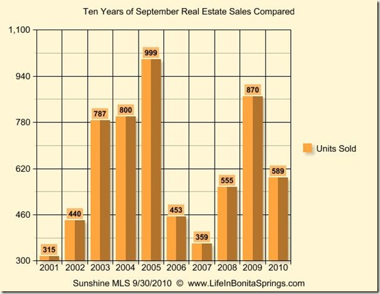 September 2010 Graph 10 Years