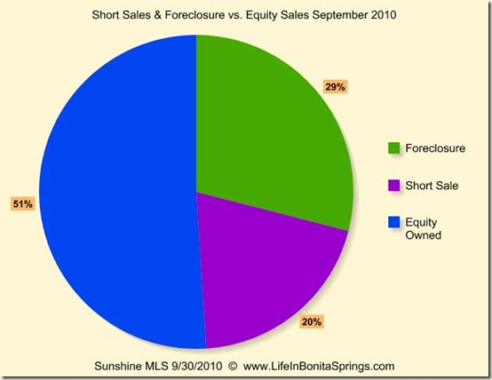 September 2010 Sales Foreclosure Short Sale Equity
