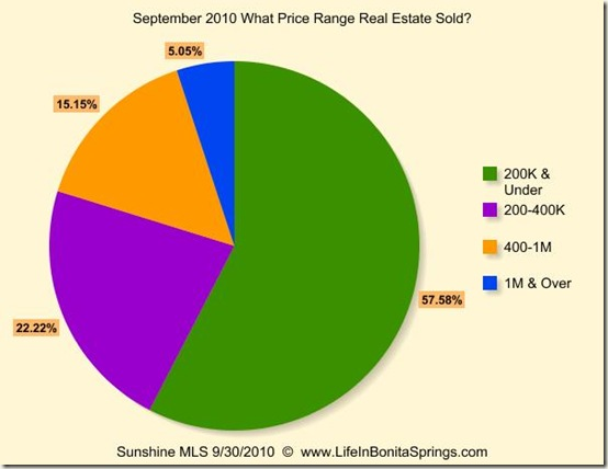 September 2010 What Price Range Sold