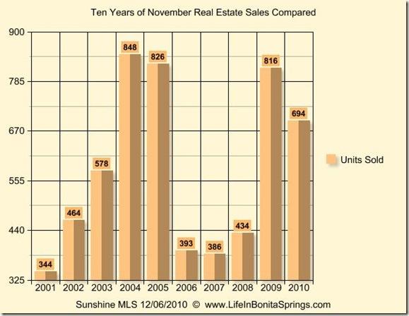 November 2010 Graph 10 Years