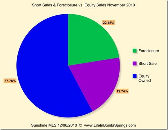 November 2010 Sales Foreclosure Short Sale Equity
