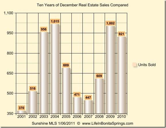 December 2010 Graph 10 Years