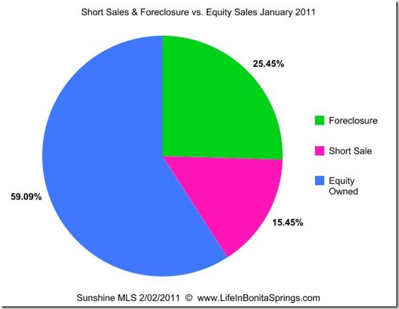 January 2011 Sales Foreclosure Short Sale Equity