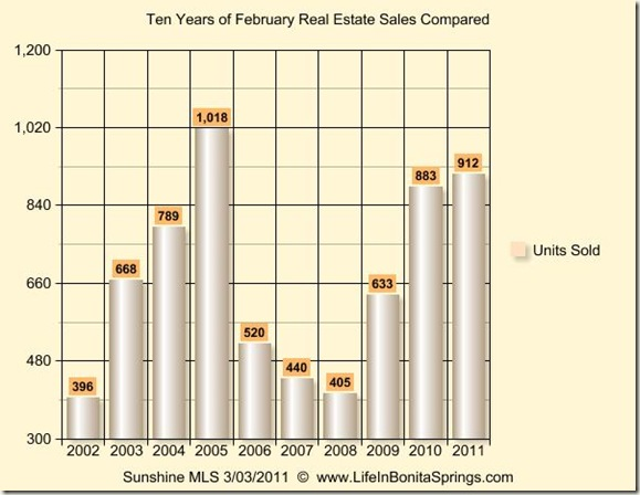 February 2011 Graph 10 Years