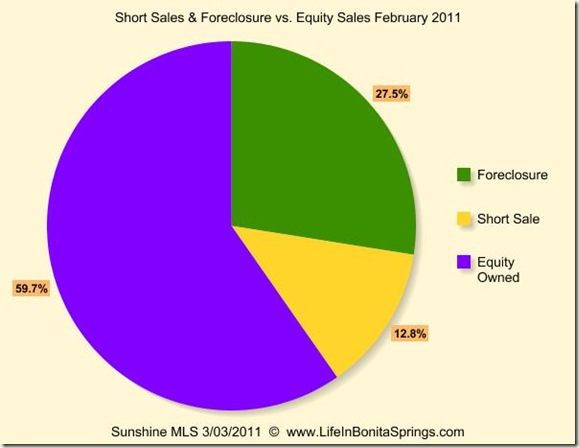 February 2011 Sales Foreclosure Short Sale Equity