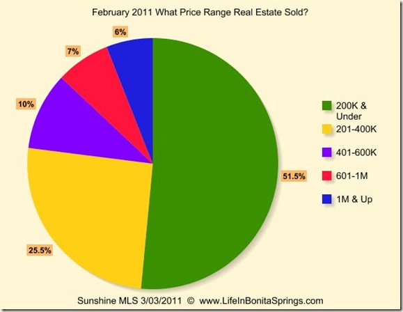 February 2011 What Price Range Sold