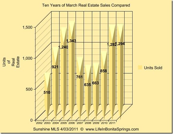 March 2011 Graph 10 Years
