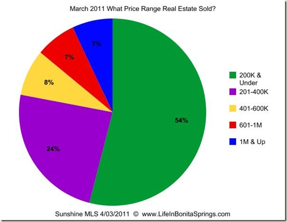 March  2011 What Price Range Sold