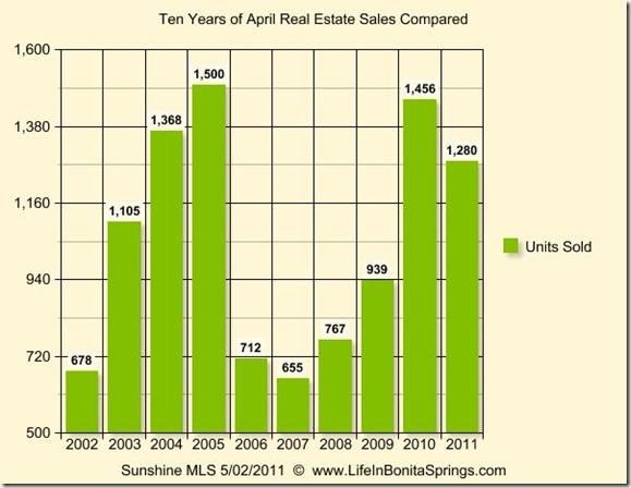 April 2011 Graph 10 Years - Real Estate Statistics