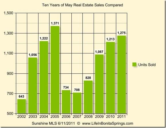 May 2011 Graph 10 Years