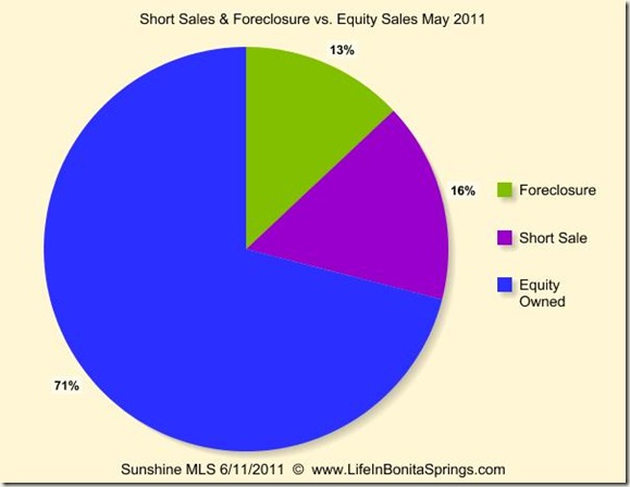 May  2011 Sales Foreclosure Short Sale Equity