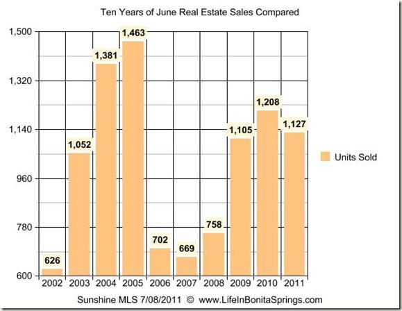 June 2011 Graph 10 Years