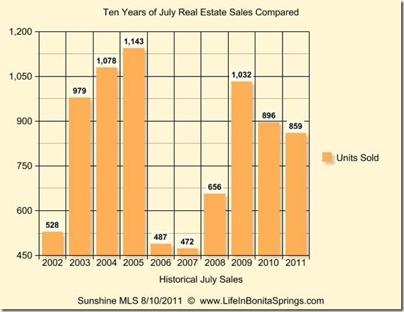 July 2011 Historical Graph 10 Years