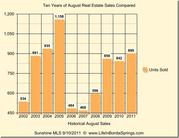 August 2011 Graph 10 Years