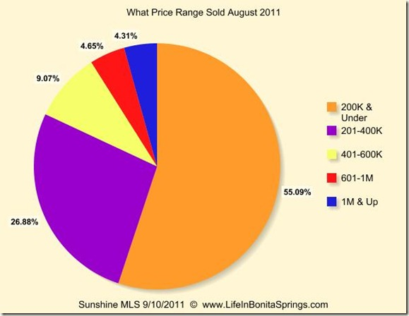 August 2011 What Price Range Sold