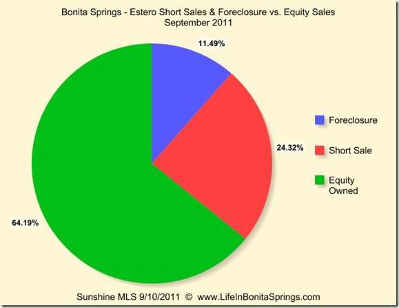 Bonita Estero Short v Foreclosure v Equity September 2011