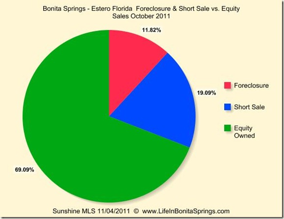 Bonita Estero Foreclosure Short Equity Oct 2011
