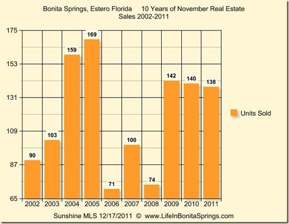 Ten Years of November Sales  Bonita Estero 2011