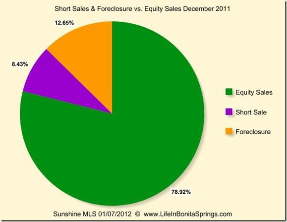 Bonita Estero Foreclosure Short Equity December 2011