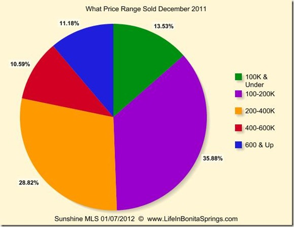 Bonita Estero What Price Range Selling December 2011