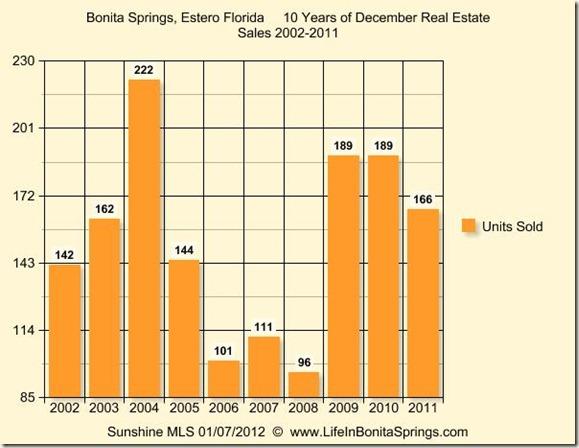 Ten Years of December Sales  Bonita Estero 2011