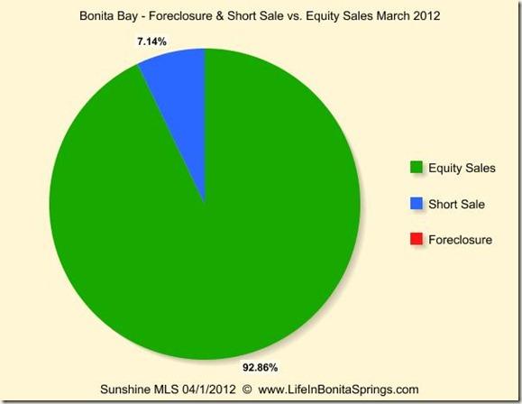 Bonita Bay Short Sale Foreclosure Equity Sales March 2012