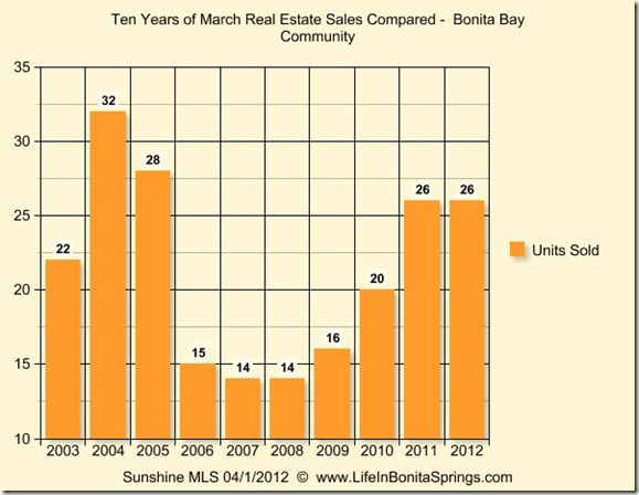 Historical Real Estate Bonita Bay March 2012
