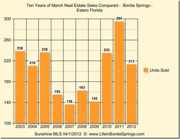 Historical Real Estate Bonita Springs Estero Florida March 2012